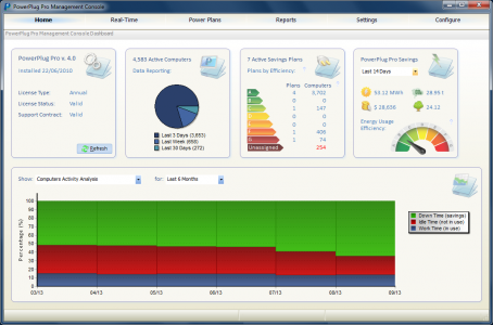 Dashboard of Centralized PC Power Management Software PowerPlug Pro